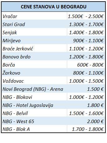 cena stanova u Beogradu