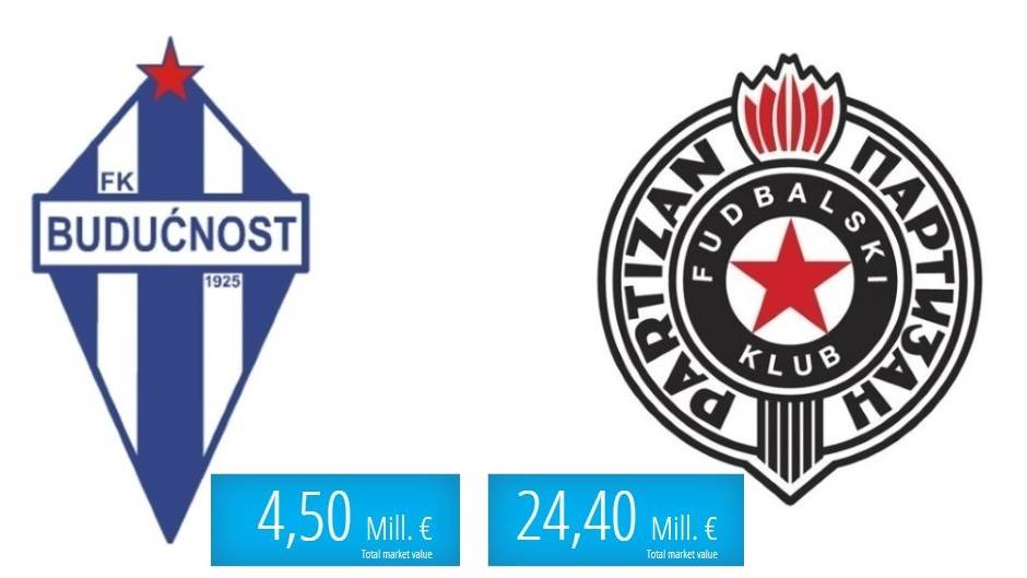 Budućnost Partizan