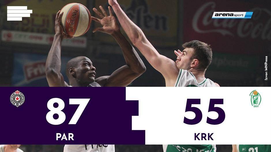 KK Partizan, Krka