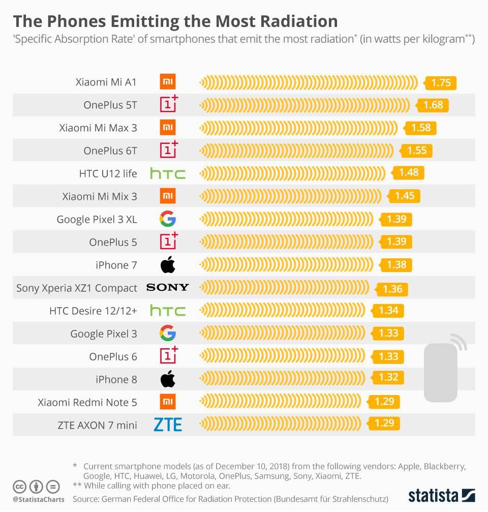 Iznenadićete se koji telefoni zrače najviše i najmanje