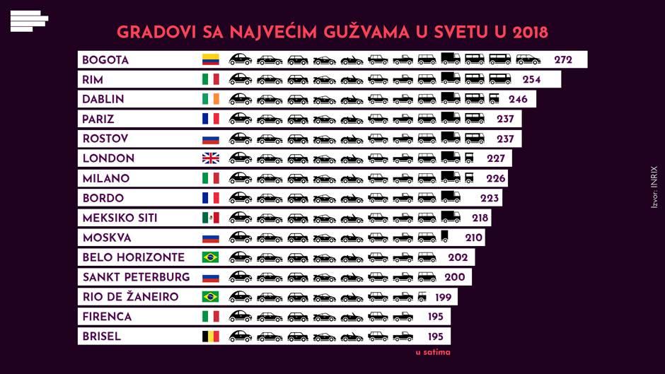 svet gradovi saobraćaj gužve infografik