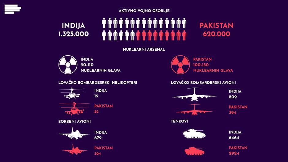 indija pakistan naoružanje