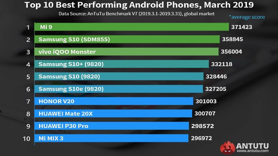AnTuTu benchmark telefoni mart 2019 najbrži telefoni