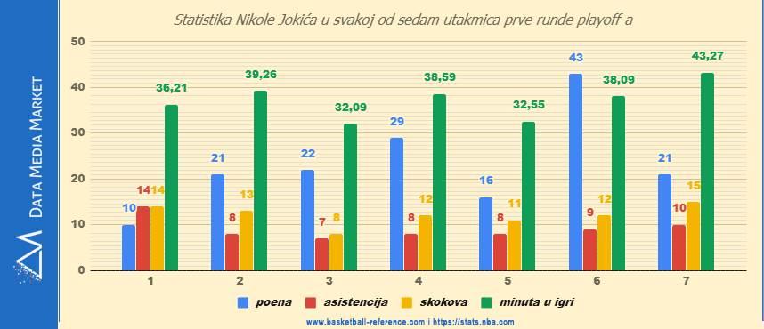 Nikola Jokić, statistika, statistika Nikole Jokića