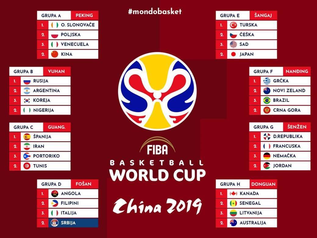 Za Titulu I Tokio 2020 Mundobasket Počinje Srbija Gori