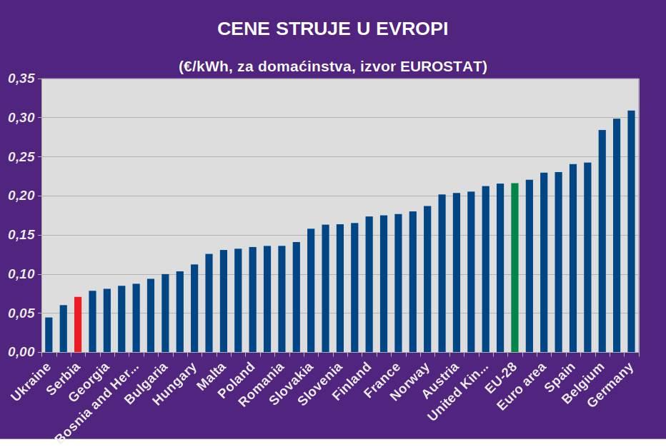 struja cene evropa