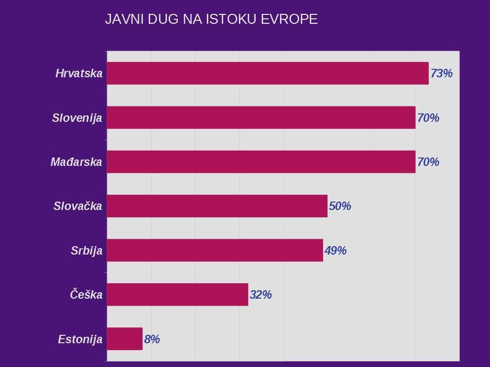 javni dug hrvatska srbija
