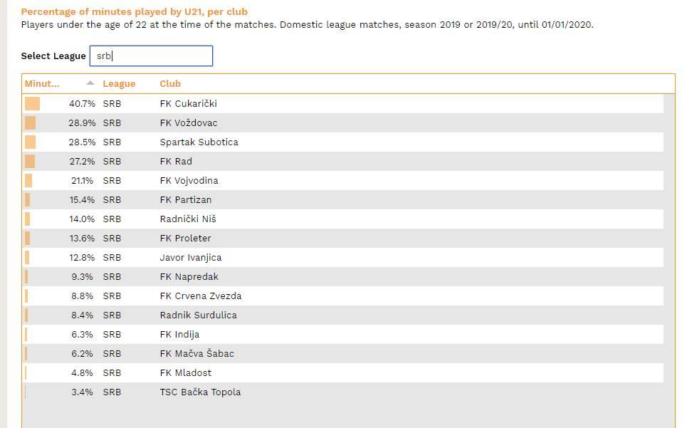 Koliko su klubovi Superlige koristili fudbalere mlađe od 22 godine tokom sezone?