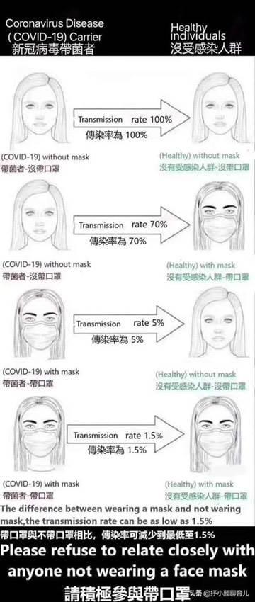 dijagram, maske, maska, ilustracija