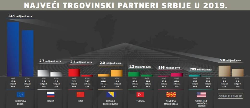 trgovina eu srbija 2019