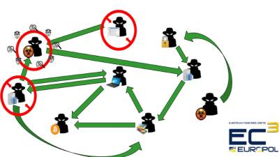 Sajber kriminal, Sajber kriminalci, Kriminalci, Kriminal, #KLCSW