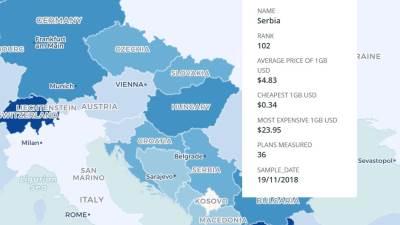 Mobilni internet cena u Srbiji, Cena mobile data paketa Srbija, Koliko košta mobilni net u Srbiji
